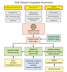 organizační-grafy2-2