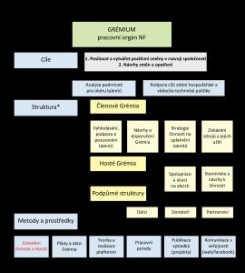 organizační-grafy2-3